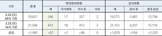 한국인 입국금지 나라 속출, 여행 위험지역 분류도…코로나19 국내현황 22일 기준 확진자 433명, 정세균 총리 대국민담화 발표